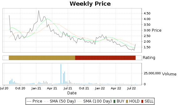 LPTH Price-Volume-Ratings Chart