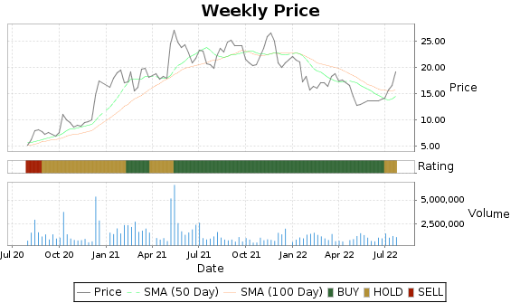 LQDT Price-Volume-Ratings Chart