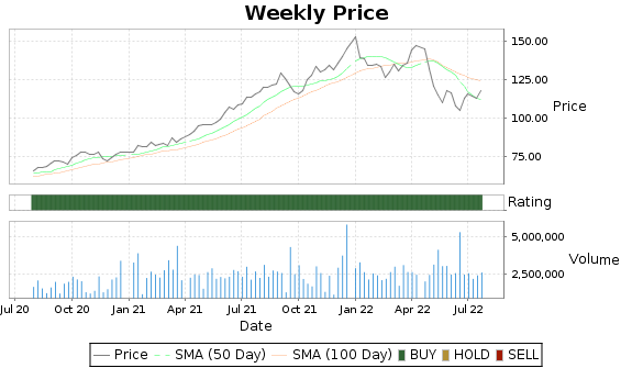 LSI Price-Volume-Ratings Chart