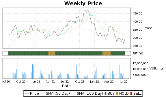 LULU Price-Volume-Ratings Chart