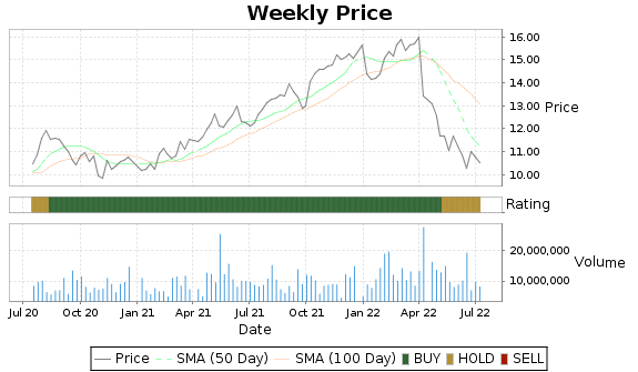 LXP Price-Volume-Ratings Chart