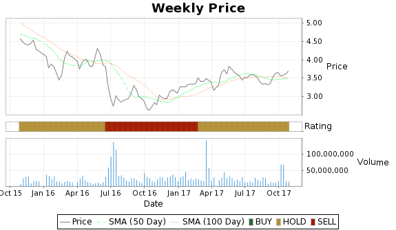 LYG Price-Volume-Ratings Chart