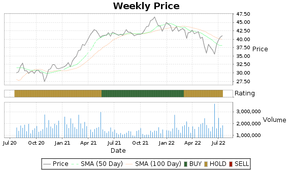 MAIN Price-Volume-Ratings Chart