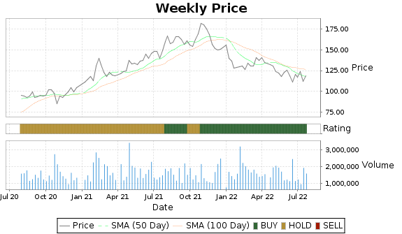 MANH Price-Volume-Ratings Chart