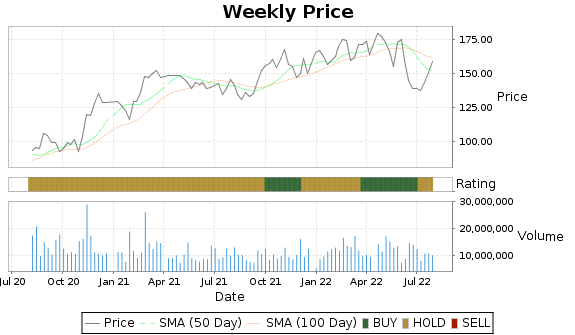 MAR Price-Volume-Ratings Chart