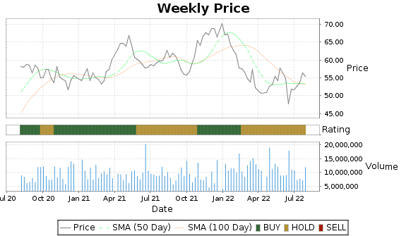 MAS Price-Volume-Ratings Chart