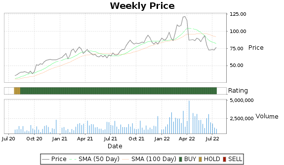 MATX Price-Volume-Ratings Chart
