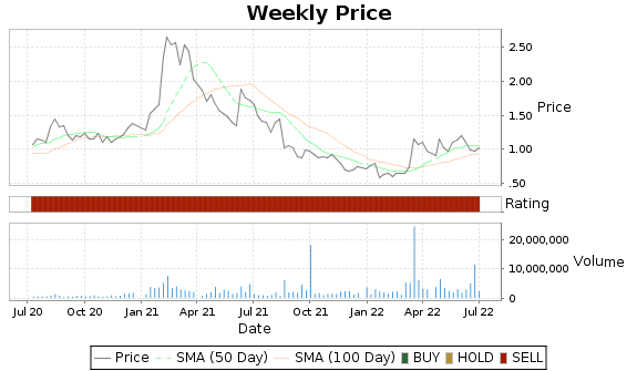 MBII Price-Volume-Ratings Chart