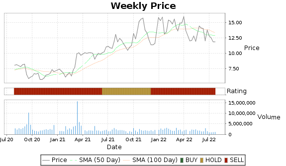 MBI Price-Volume-Ratings Chart