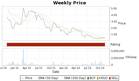 MBLX Price-Volume-Ratings Chart