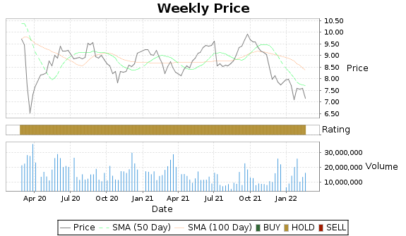 MBT Price-Volume-Ratings Chart