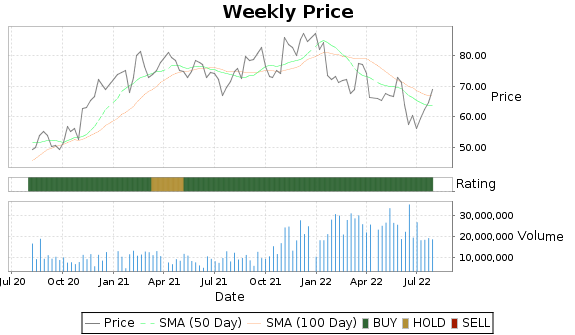 MCHP Price-Volume-Ratings Chart