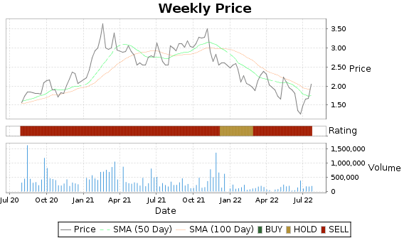 MCHX Price-Volume-Ratings Chart