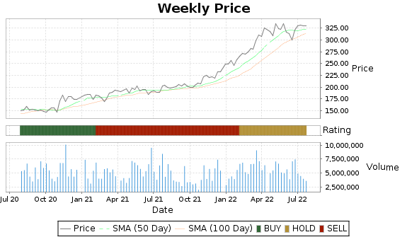 MCK Price-Volume-Ratings Chart