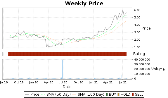 MDCA Price-Volume-Ratings Chart