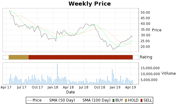 MDCO Price-Volume-Ratings Chart