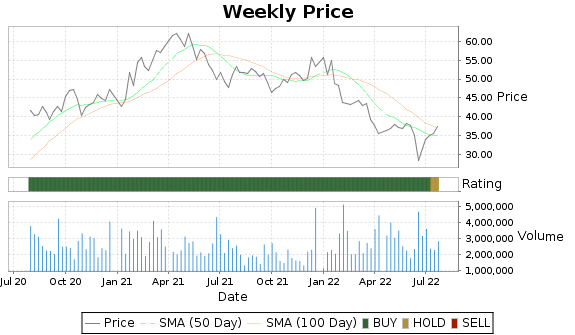 MDC Price-Volume-Ratings Chart