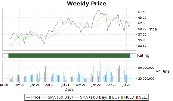 MDLZ Price-Volume-Ratings Chart