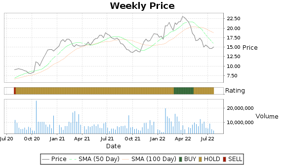 MDRX Price-Volume-Ratings Chart
