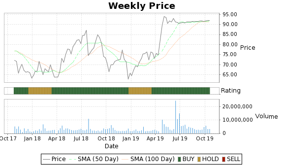 MDSO Price-Volume-Ratings Chart
