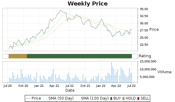 MDU Price-Volume-Ratings Chart