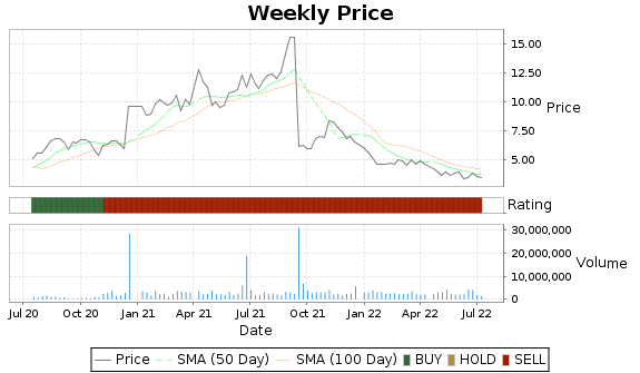 MDXG Price-Volume-Ratings Chart