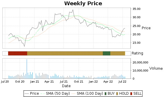 MD Price-Volume-Ratings Chart