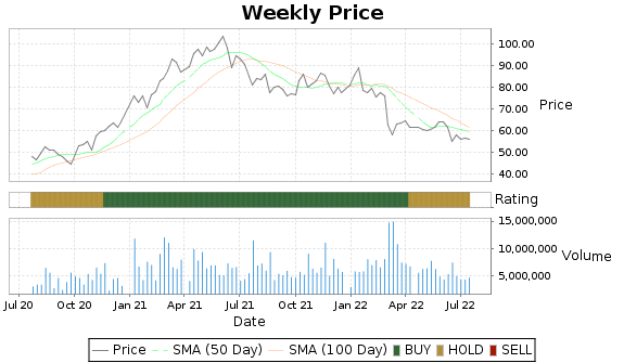 MGA Price-Volume-Ratings Chart