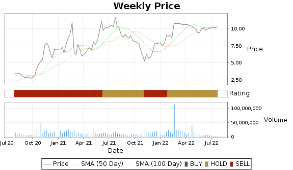 MGI Price-Volume-Ratings Chart
