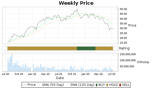 MGM Price-Volume-Ratings Chart