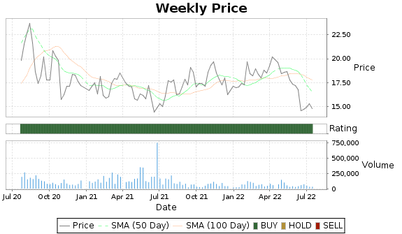 MHH Price-Volume-Ratings Chart