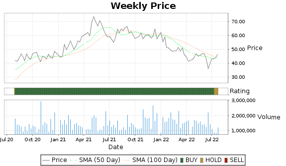 MHO Price-Volume-Ratings Chart