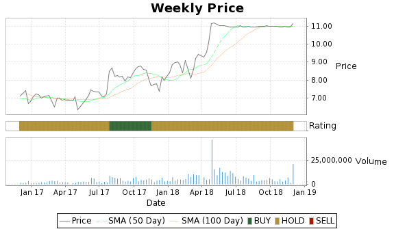 MITL Price-Volume-Ratings Chart