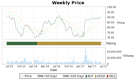 MJN Price-Volume-Ratings Chart