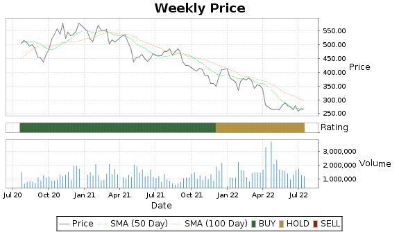 MKTX Price-Volume-Ratings Chart