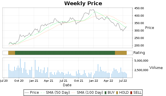 MLM Price-Volume-Ratings Chart