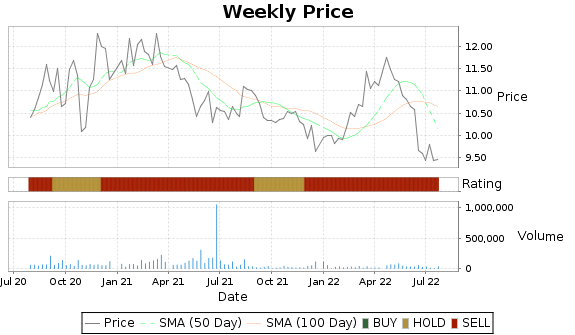 MLP Price-Volume-Ratings Chart