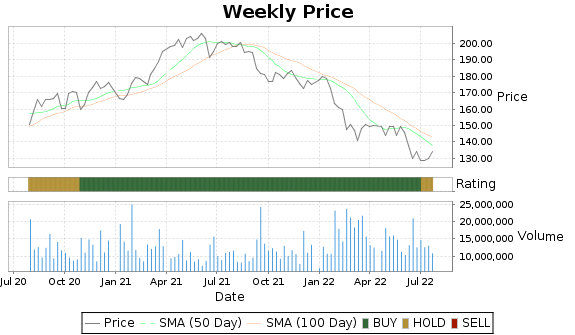 MMM Price-Volume-Ratings Chart