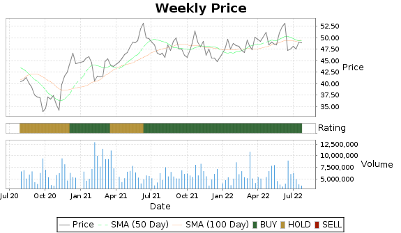 MMP Price-Volume-Ratings Chart