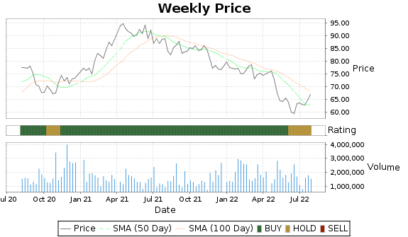 MMS Price-Volume-Ratings Chart