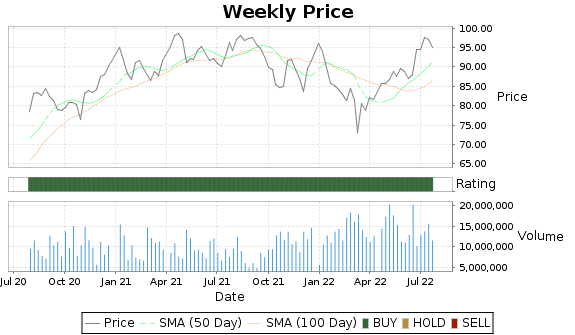 MNST Price-Volume-Ratings Chart
