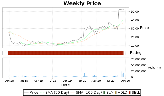 MNTA Price-Volume-Ratings Chart