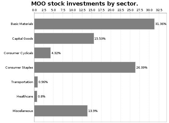 MOO Sector Allocation Chart