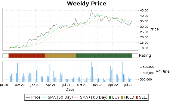MOV Price-Volume-Ratings Chart