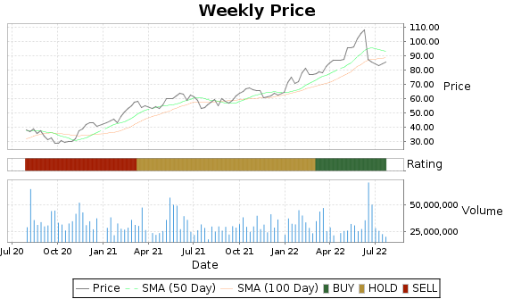 MPC Price-Volume-Ratings Chart