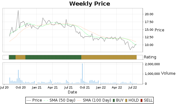 MPX Price-Volume-Ratings Chart