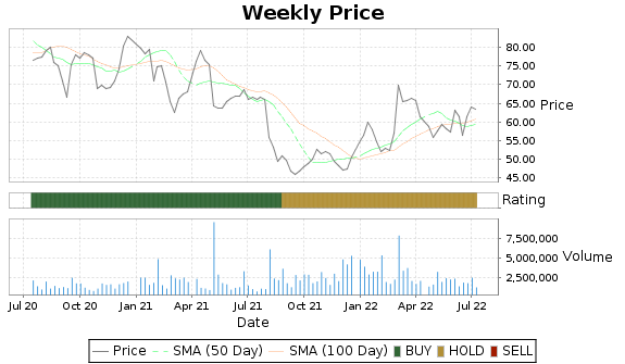 MRCY Price-Volume-Ratings Chart
