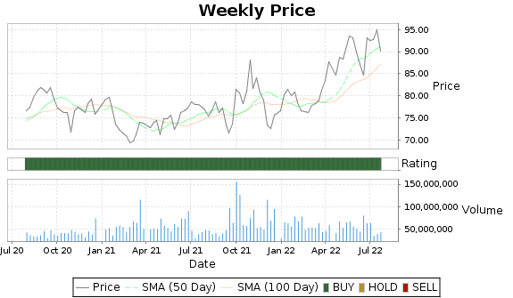 MRK Price-Volume-Ratings Chart