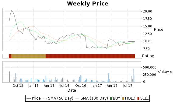 MRVC Price-Volume-Ratings Chart