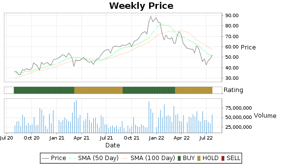 MRVL Price-Volume-Ratings Chart
